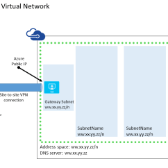 Site To Vpn Network Diagram Keystone Rv Forum Azure From Home Lab The Cloud Part 1 Tutorialcrosspremvnet Cross Premises