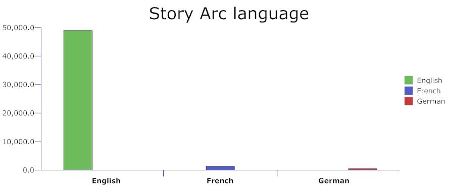 Story arc language