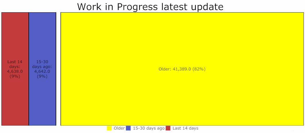 Last update for Work In Progress arcs