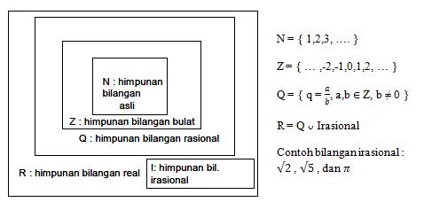Bilangan irasional adalah bilangan yang bukan merupakan hasil bagi bilangan bulat dengan bilangan asli. Himpunan Bilangan Real King Of Civil Engineering