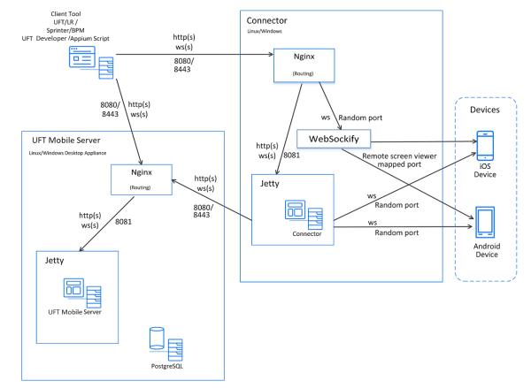 Uft Mobile Architecture
