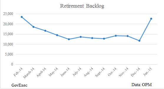 Retirement Claims Backlog Nearly Doubles in January