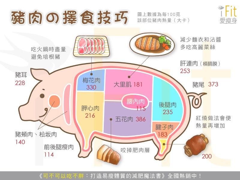 豬肉的擇食技巧
