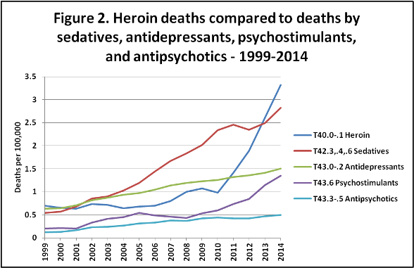 heroin deaths compared to other drugs
