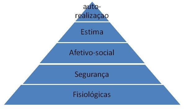 Pirâmide da hierarquia das necessidades de Maslow