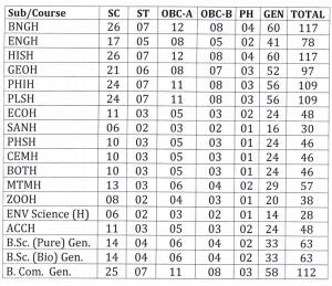 Jangipur College Merit List 2020 BA BSC BCOM General