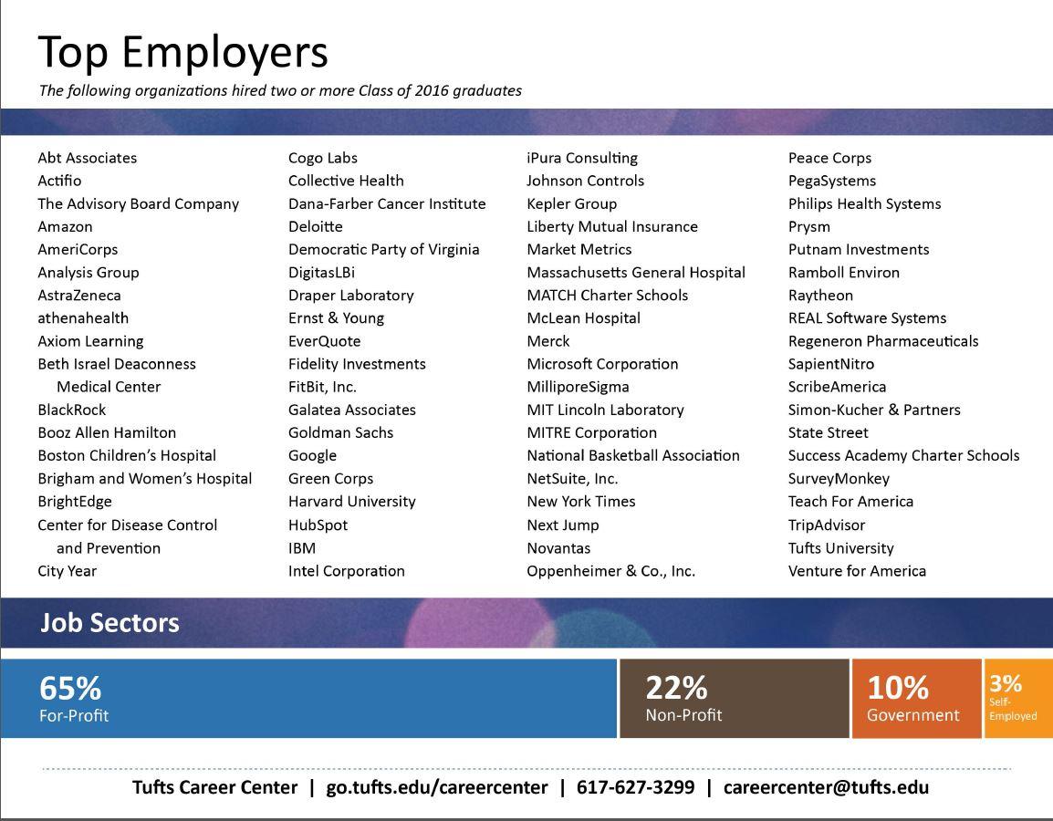 Internships  Tufts Admissions