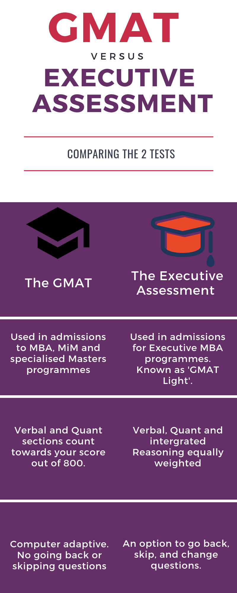 Executive Assessment vs. GMAT (2)