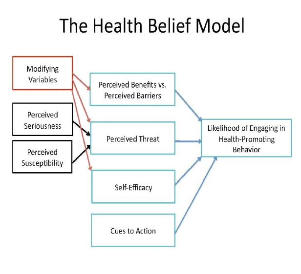 Winning the War Against Coronavirus Using the Health Belief Model (HBM) Model