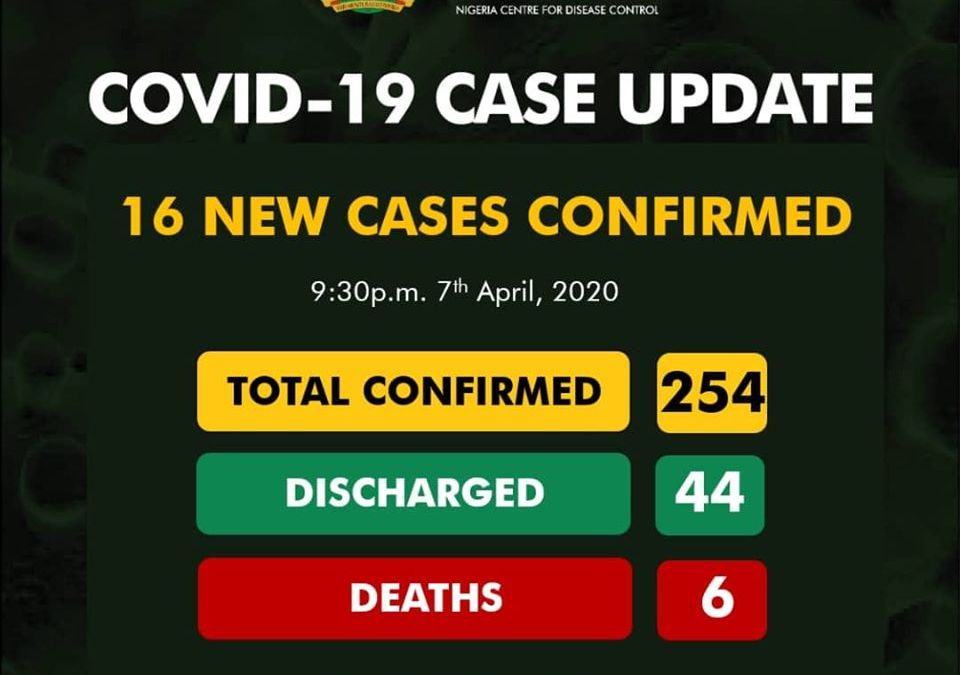 Breaking: Delta State Now Have a Case of Coronavirus as Total Rises to 254