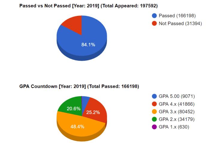 SSC Dinajpur board result 2020