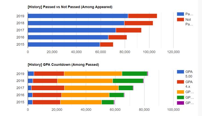 ssc Barisal board result 2020