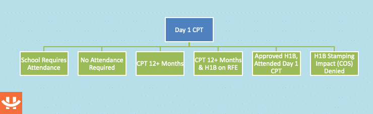 more than 12 months cpt scenarios