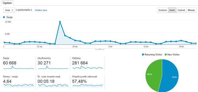 Oglądalność artykułu przez pierwsze dni od publikacji na tle ruchu całej strony – Google Analytics