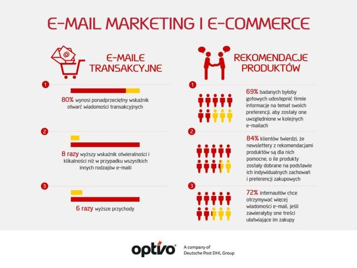 e-mail marketing 800