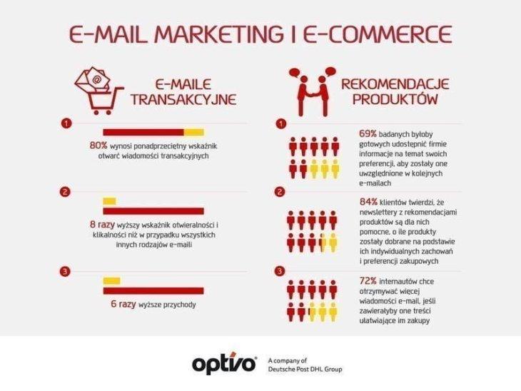 e-mail marketing 800