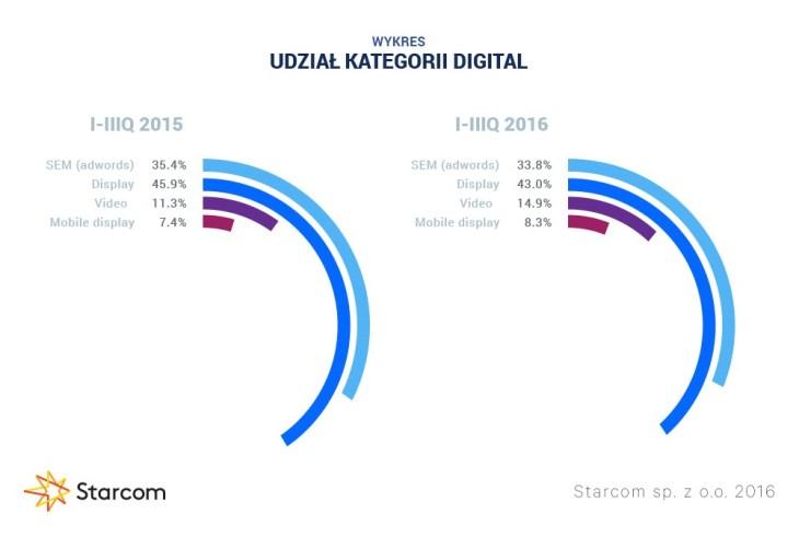 Wykres 5 Starcom rynek reklamy Q3