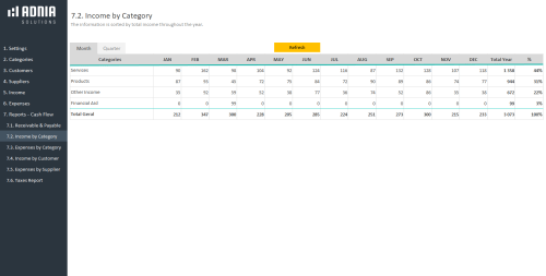 Business Finance Management Template - Income by Category