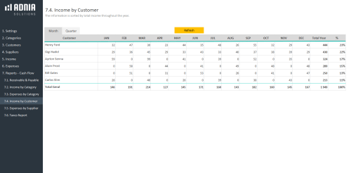 Business Finance Management Template -Income by Category