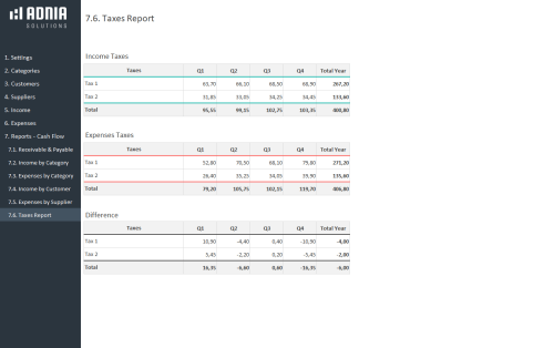 Business Finance Management Template -Taxes Report