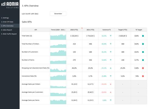 KPI Dashboard Template for e-Commerce - Kpis Overview