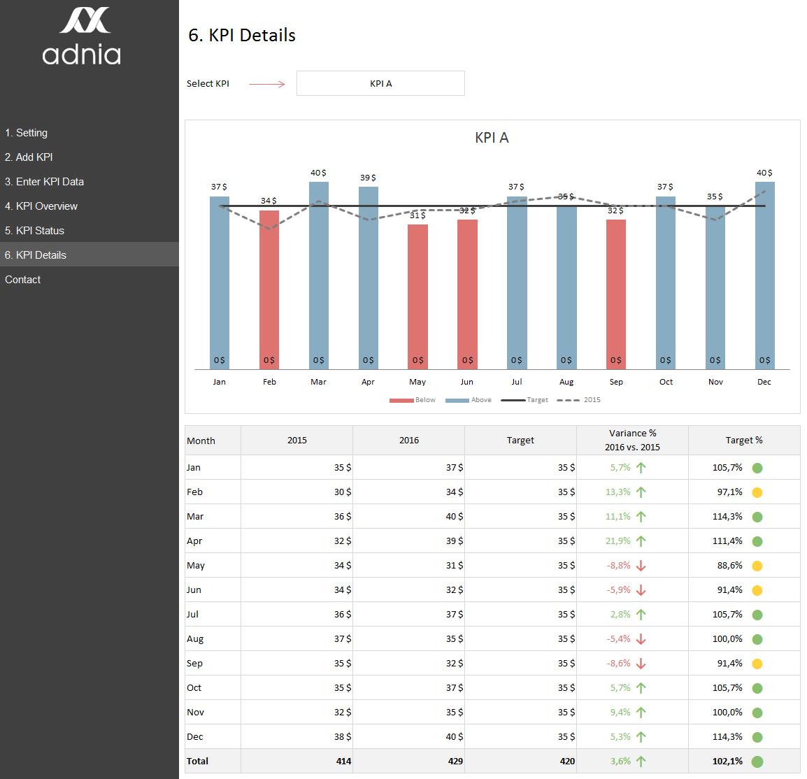 KPI Management Spreadsheet Template Adnia Solutions