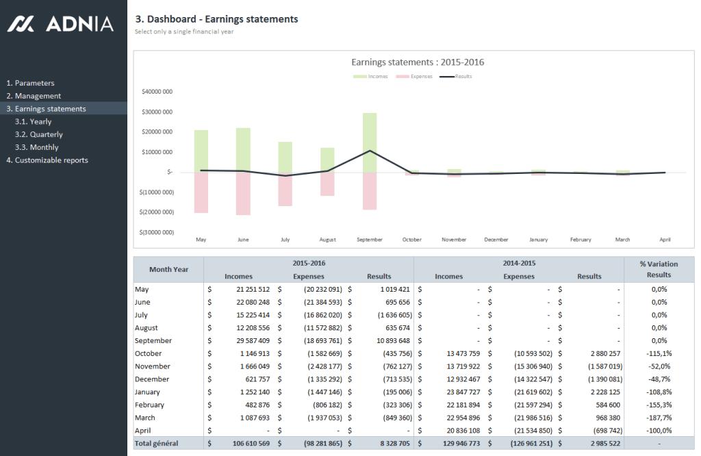 Finance 360 - Earnings statements