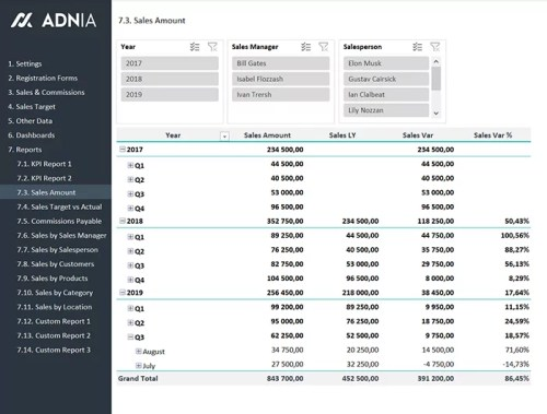 15 - Sales KPI and Commission Tracker Template - Sales Amount Report 2
