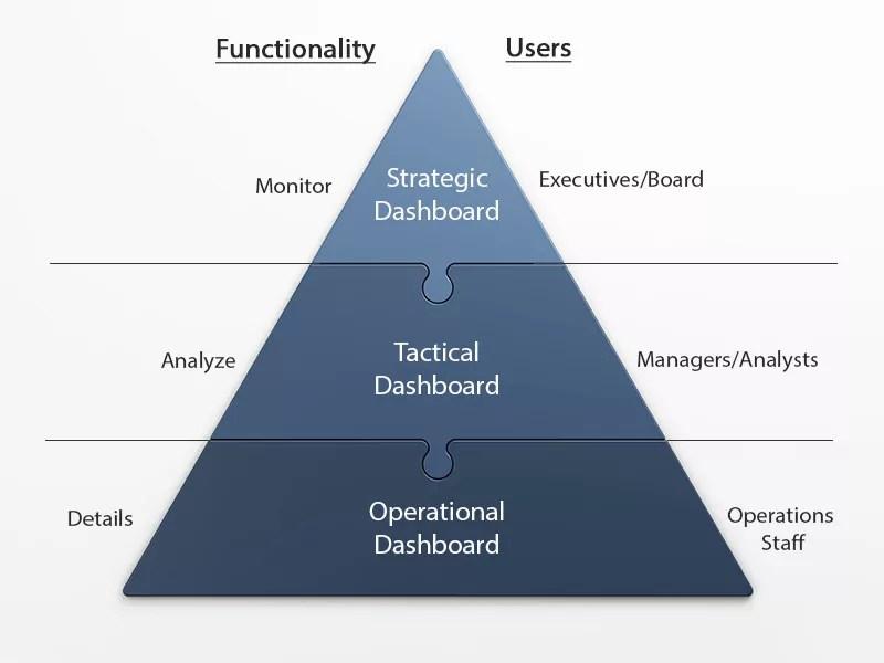 Dashboard Types Pyramid
