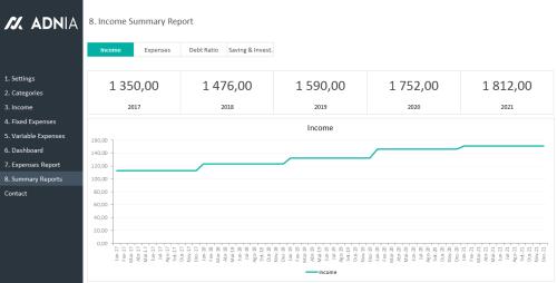 Income Summary Report