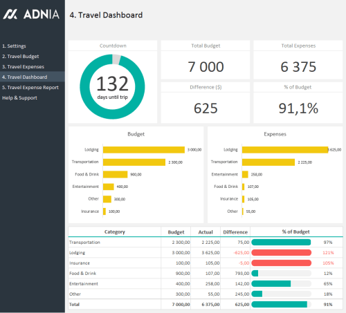 Travel Budget Planning Template - Dashboard