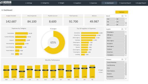 Marketing Budget Dashboard