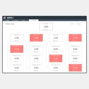 Organizational Chart KPI Template