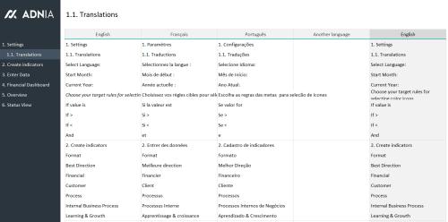 Financial KPI Dashboard Template - Translations