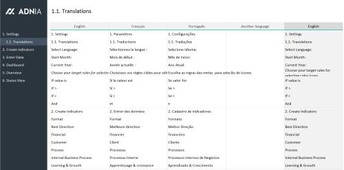 KPI Dashboard Excel Template - Translations