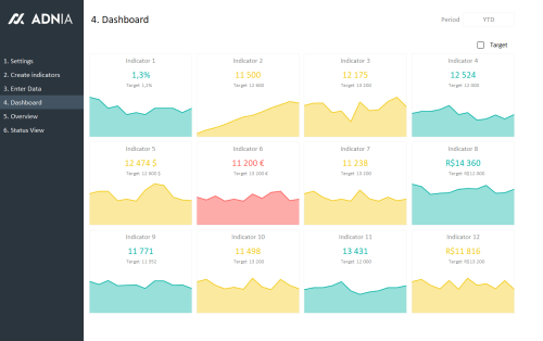 KPI Dashboard Excel Template