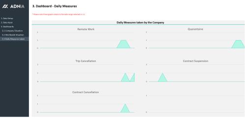 Covid-19 Management Excel Template - Measures Taken