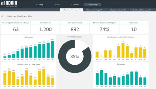 Dashboard KPIs
