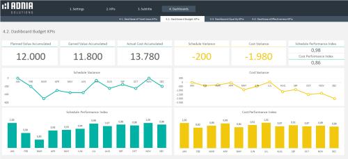 Dashboard Budget KPIs