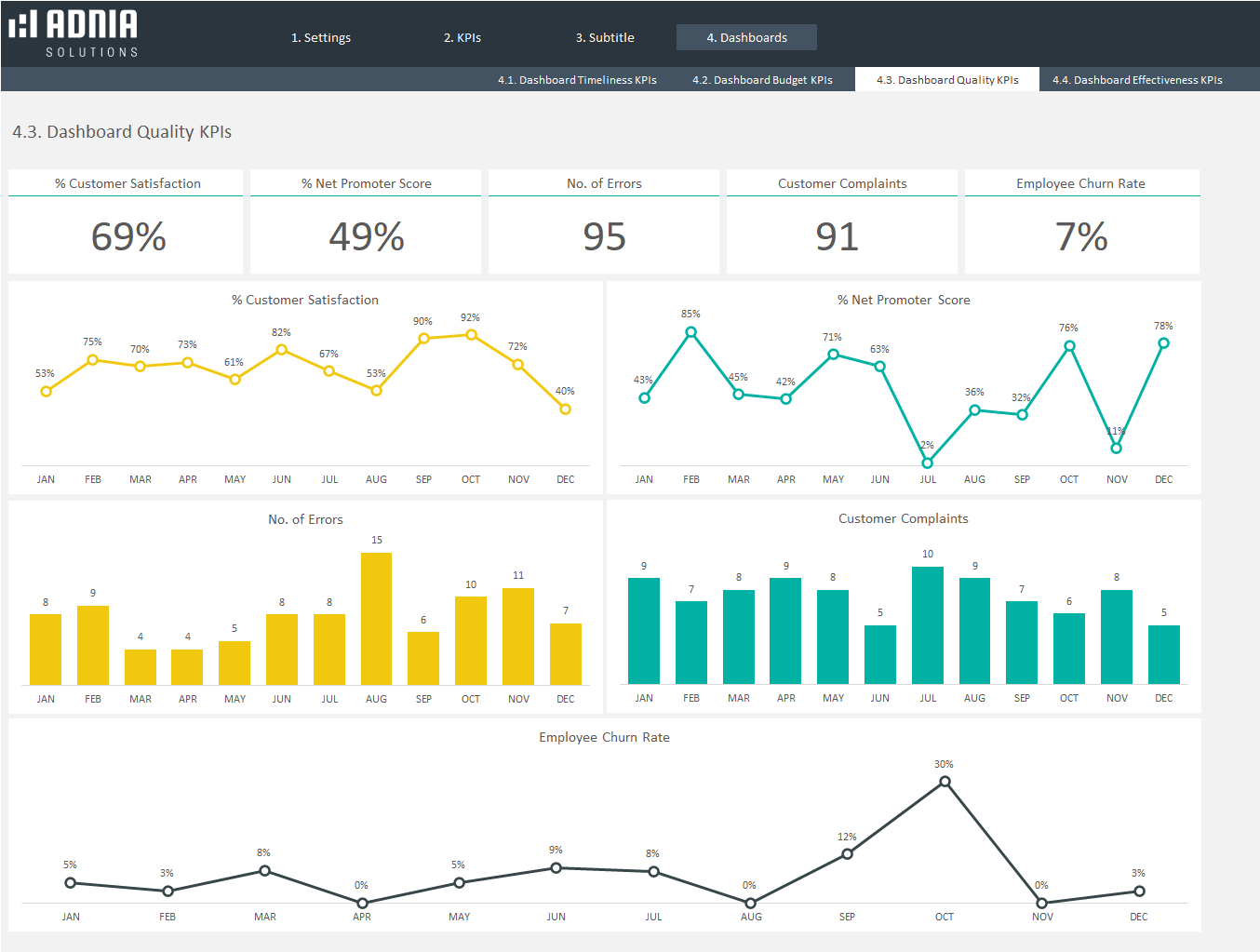 Demo - Projects KPIs Excel Template