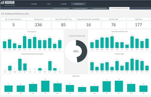 Projects KPIs Excel Template - Dashboard Effectiveness KPIs