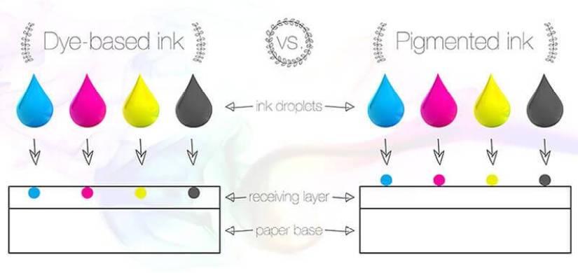 Tinta Pigmentada y Tinta a Base de Agua