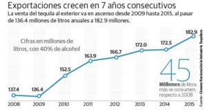 tequila-pirata-exportaciones