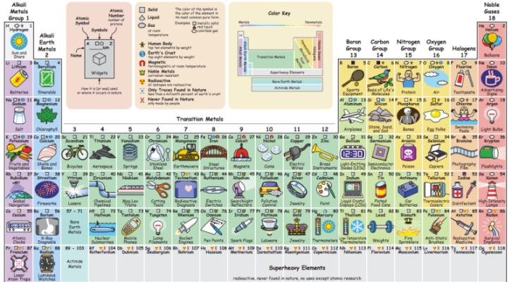 Descubre para qu usamos cada elemento qumico con esta tabla descubre para qu usamos cada elemento qumico con esta tabla peridica interactiva 1900 h urtaz Gallery