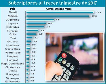 En México el servicio de televisión de paga en hogares equivale a 63.2 por ciento (11:00 h)