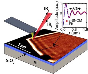 s-SNOM experiment on graphene plasmons.