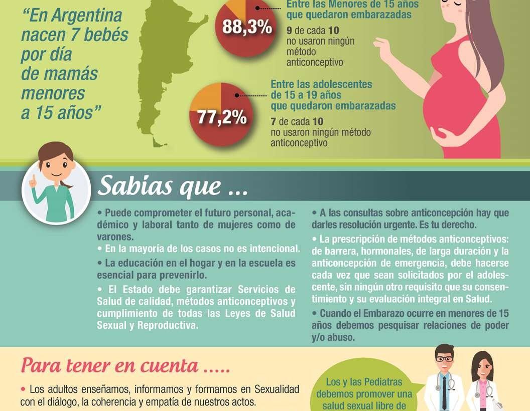 Nacen 7 bebés por día de mamás menores a 15 años