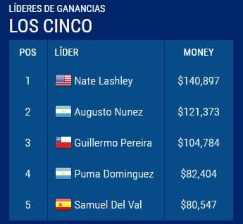 TOP 5 del PGA TOur Latinoamérica