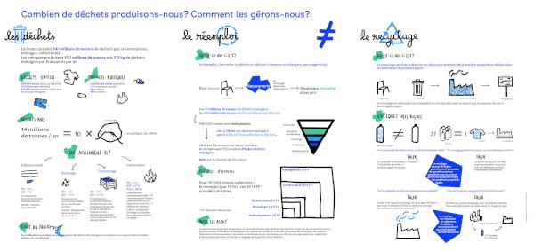 infographie des avantages du réemploi en terme d'emploi, d'écologie et de déchets