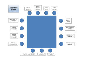 diagram of where people sit in Adoption Panel